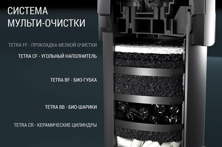 Аквариумная вода во внешних фильтрах Tetra проходит 5 ступеней очистки